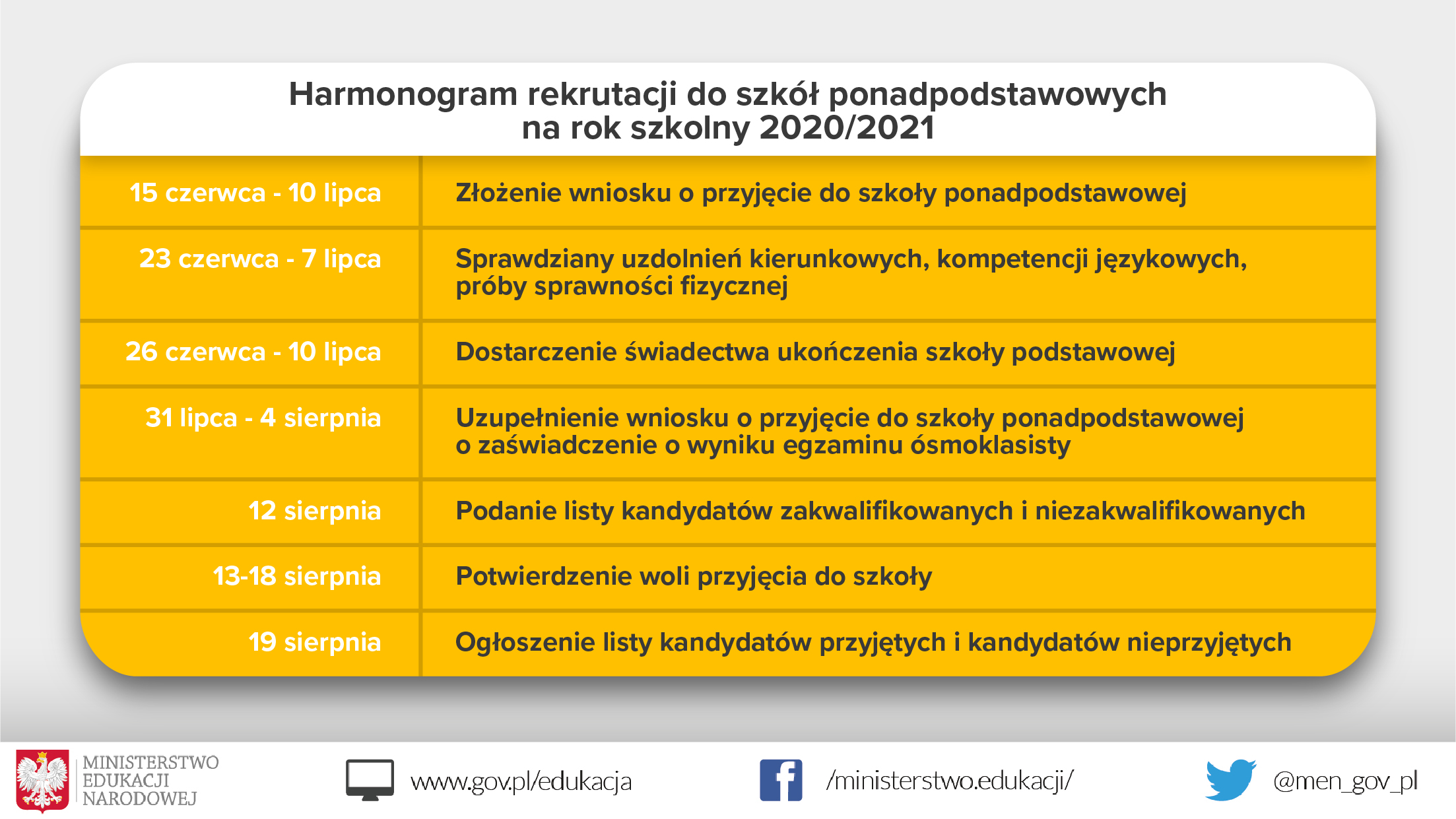Informacja o harmonogramie rekrutacji do szkół ponadpodstawowych na rok szkolny 2020/2021